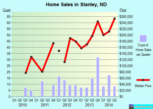 Stanley,ND real estate house value index trend