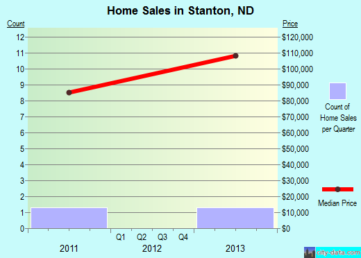 Stanton,ND real estate house value index trend