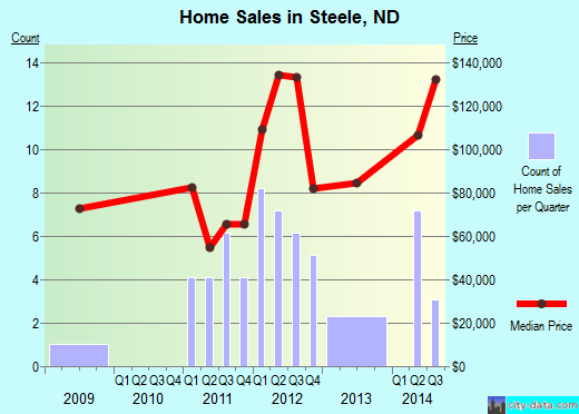Steele,ND real estate house value index trend