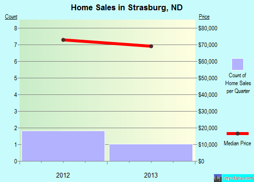 Strasburg,ND real estate house value index trend
