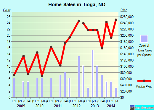 Tioga,ND real estate house value index trend