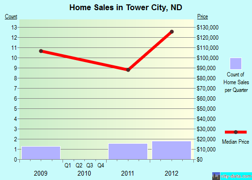 Tower City,ND real estate house value index trend