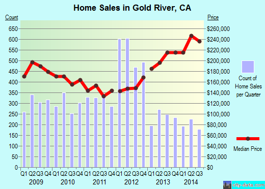 Gold River,CA real estate house value index trend