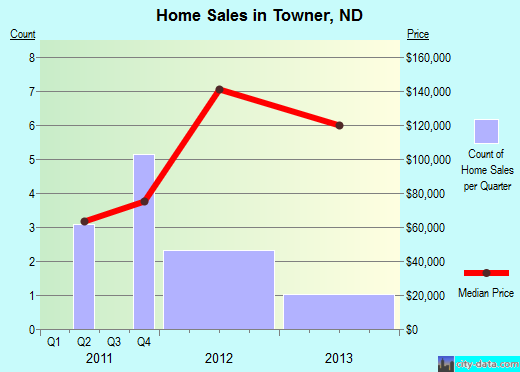 Towner,ND real estate house value index trend