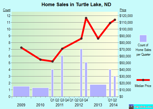 Turtle Lake,ND index of house prices