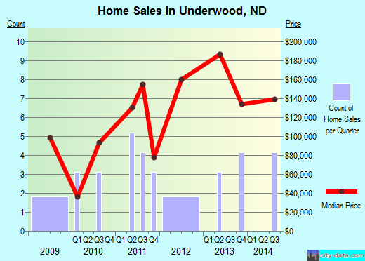 Underwood,ND real estate house value index trend