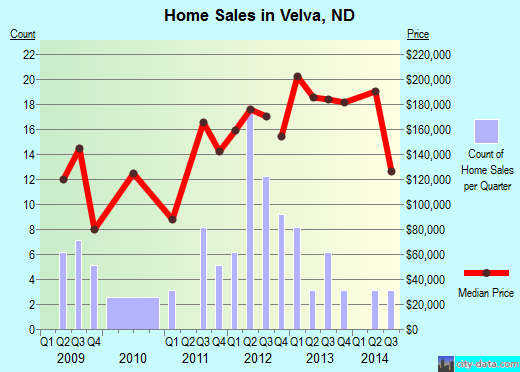 Velva,ND real estate house value index trend