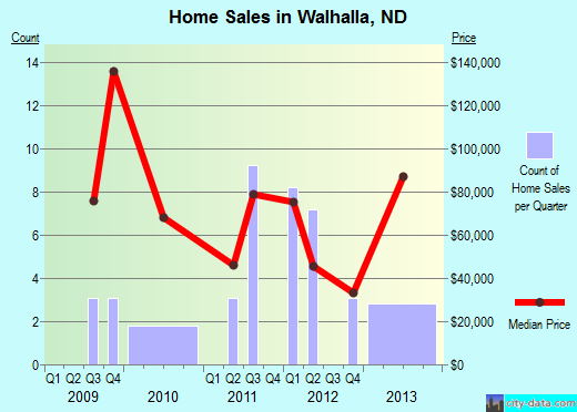 Walhalla,ND real estate house value index trend