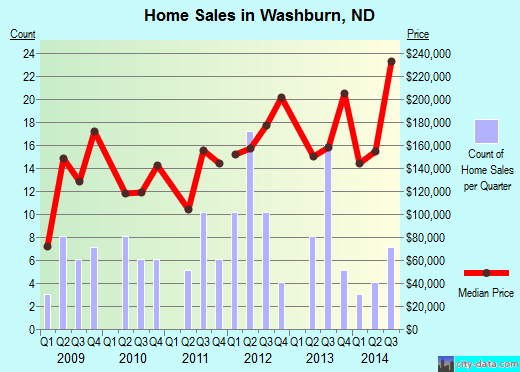 Washburn,ND real estate house value index trend