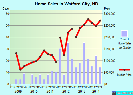 Watford City,ND real estate house value index trend