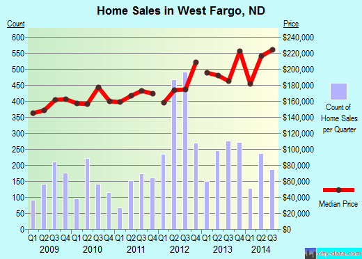 West Fargo,ND real estate house value index trend