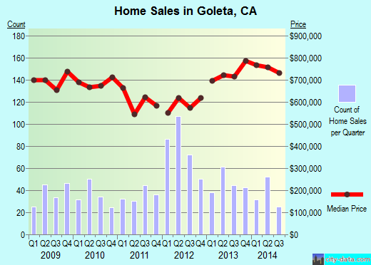Goleta,CA real estate house value index trend
