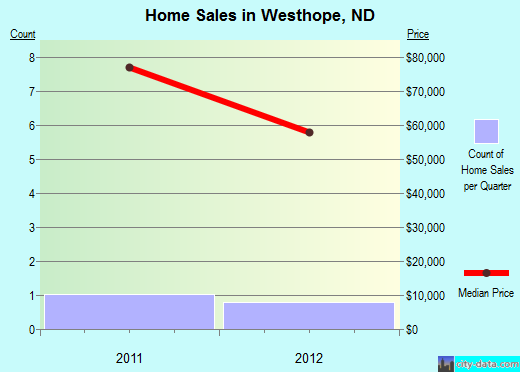 Westhope,ND real estate house value index trend