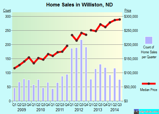Williston,ND real estate house value index trend
