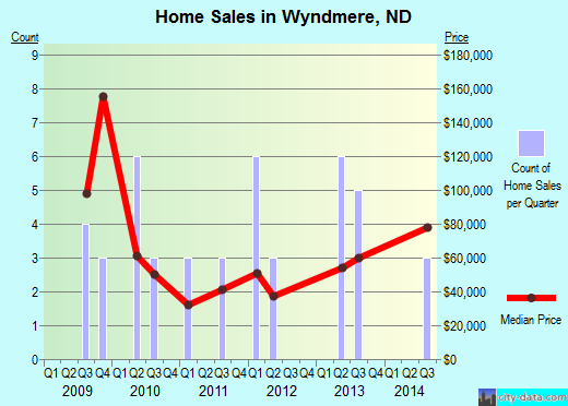 Wyndmere,ND real estate house value index trend