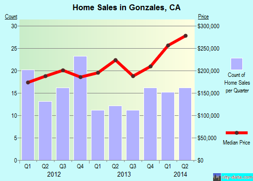 Gonzales,CA real estate house value index trend