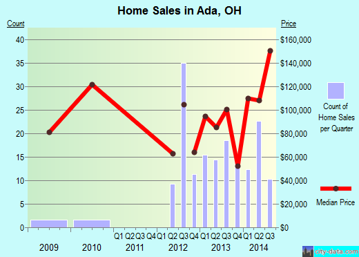 Ada,OH real estate house value index trend