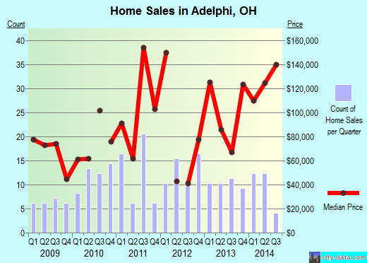 Adelphi,OH real estate house value index trend