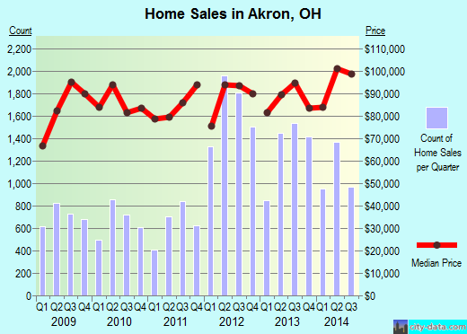 Akron, OH index of house prices