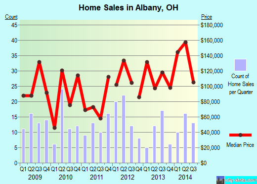 Albany,OH real estate house value index trend