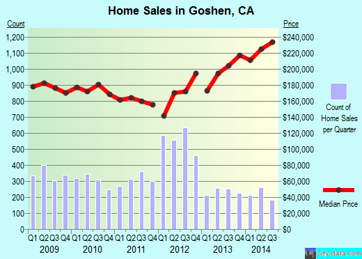 Goshen,CA real estate house value index trend