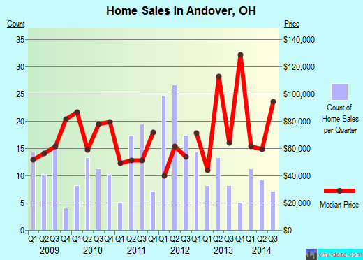 Andover,OH real estate house value index trend