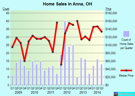 Anna,OH real estate house value index trend