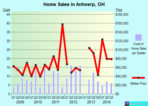Antwerp,OH real estate house value index trend