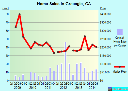 Graeagle,CA real estate house value index trend
