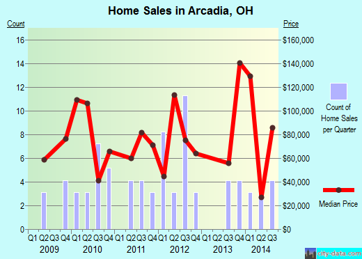 Arcadia,OH index of house prices