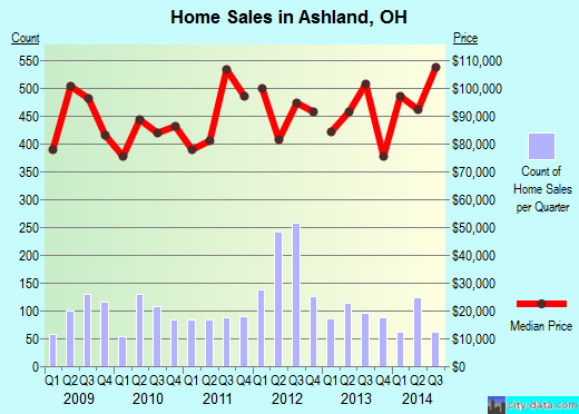 Ashland,OH real estate house value index trend