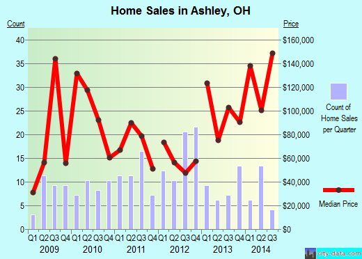 Ashley,OH real estate house value index trend