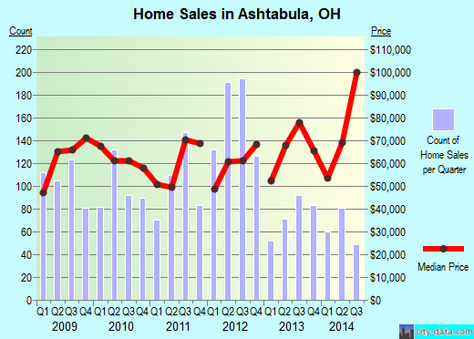 Ashtabula,OH real estate house value index trend