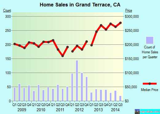 Grand Terrace,CA real estate house value index trend