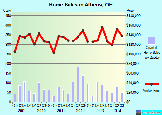 Athens,OH real estate house value index trend