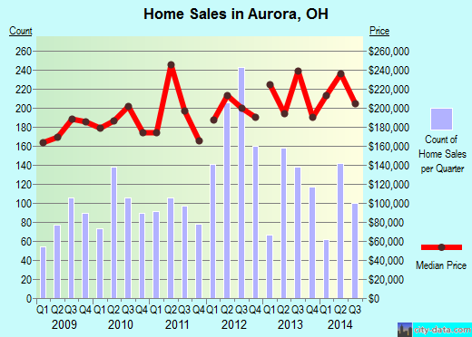 Aurora,OH real estate house value index trend