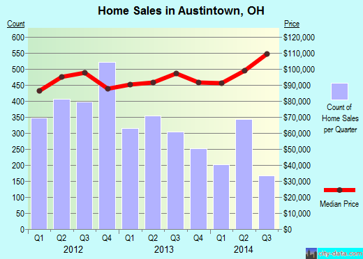 Austintown,OH real estate house value index trend