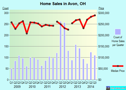 Avon,OH real estate house value index trend