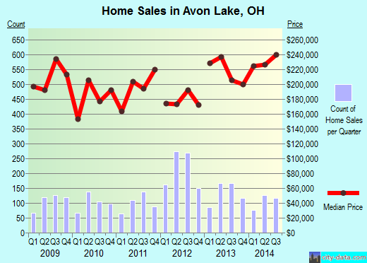 Avon Lake,OH real estate house value index trend