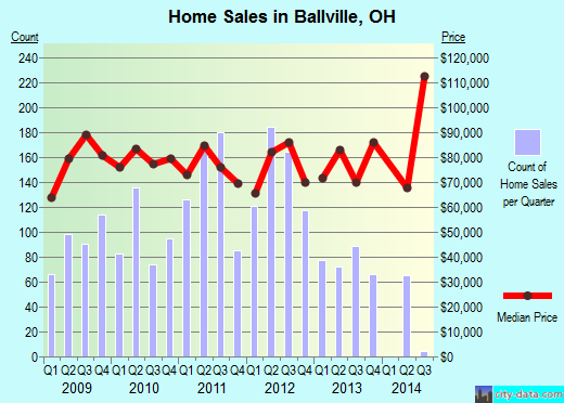 Ballville,OH real estate house value index trend