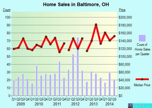 Baltimore,OH real estate house value index trend