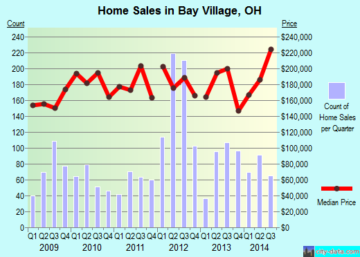 Bay Village,OH real estate house value index trend