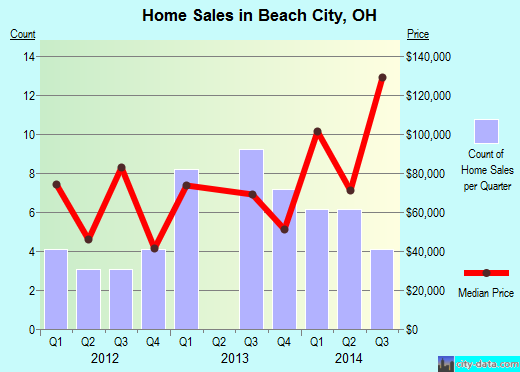Beach City,OH real estate house value index trend