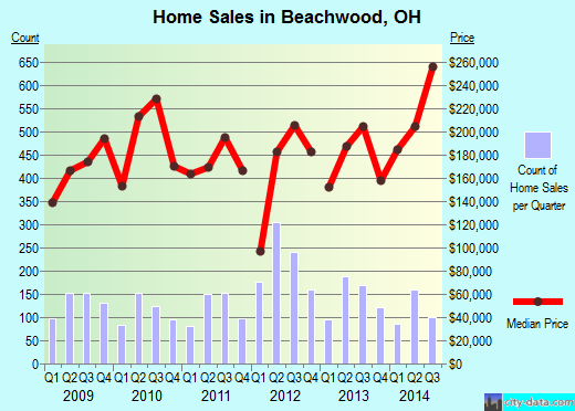 Beachwood,OH real estate house value index trend