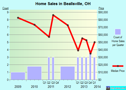 Beallsville,OH real estate house value index trend