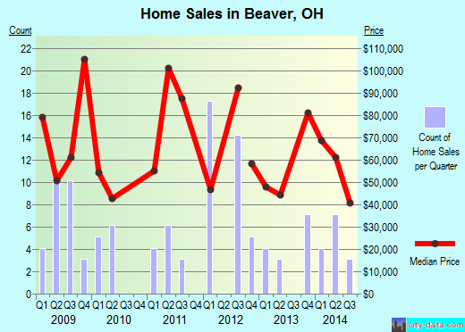 Beaver,OH real estate house value index trend