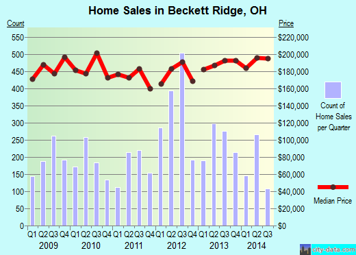 Beckett Ridge,OH real estate house value index trend