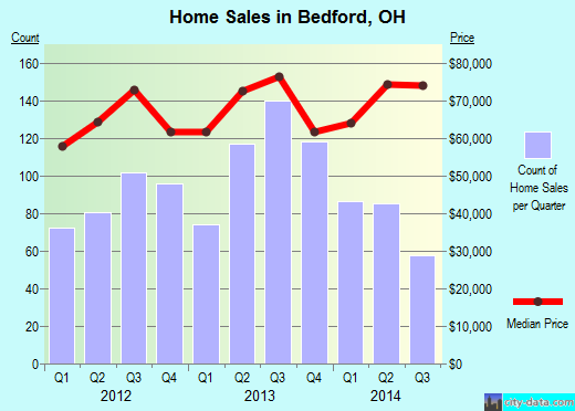 Bedford,OH real estate house value index trend