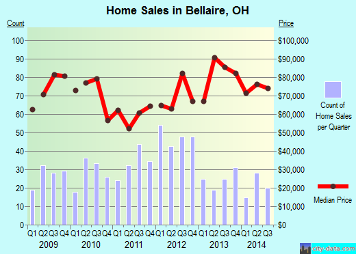 Bellaire,OH real estate house value index trend