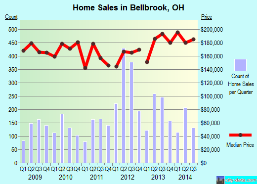 Bellbrook,OH real estate house value index trend